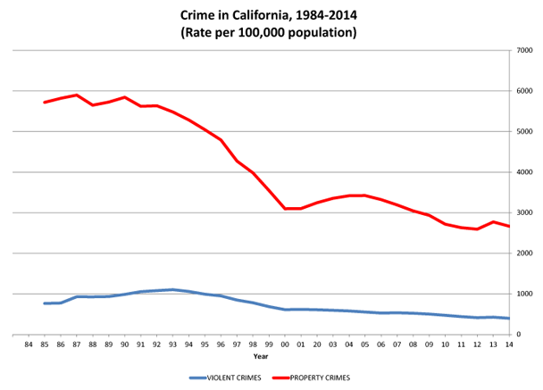 Crime Data State of California Department of Justice Office of