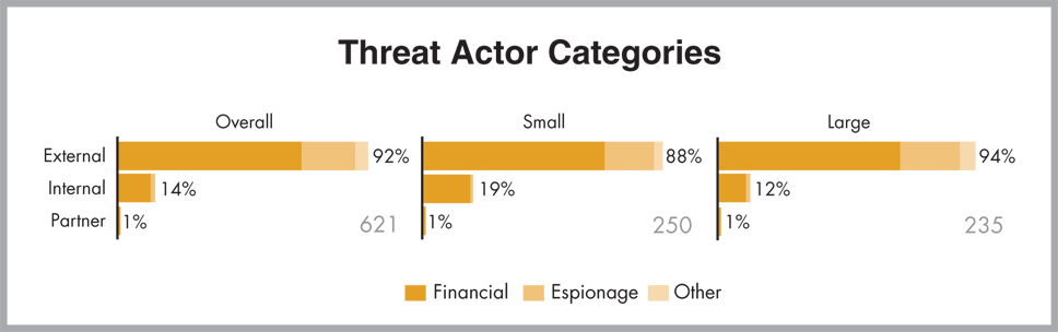 Chart of Threat Actor Categories, Financial, Espionage, Other