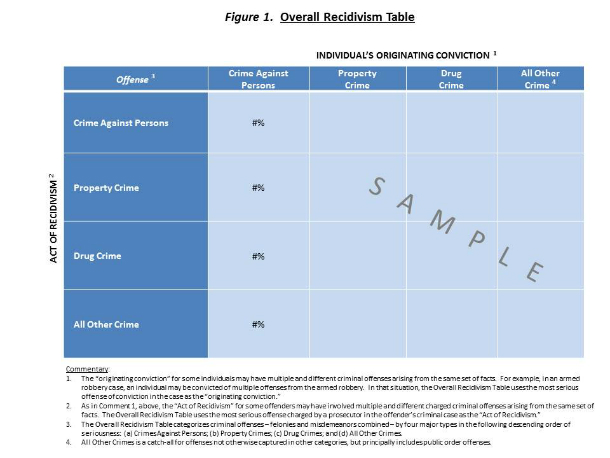Figure 1. Overall Recidivism Table