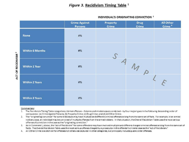Figure 2. Recidivism Timing Table ¹