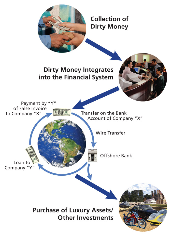 Figure 15: Diagram of Typical Money Laundering Scheme