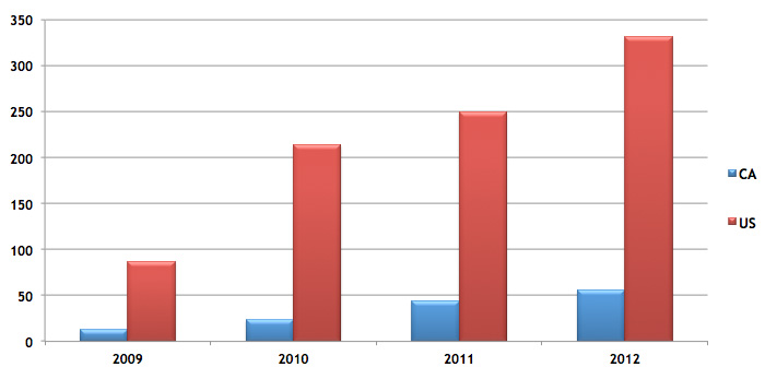 Figure 27: Number of Intentional Data Breaches Designed to Compromise Systems (2009-2012)