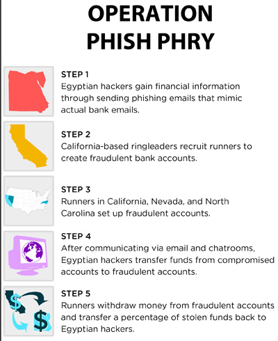 Figure 31: Operation Phish Phry Steps