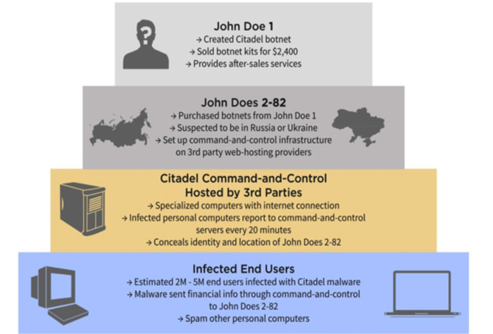 Figure 33: Diagram of Citadel Botnet Case