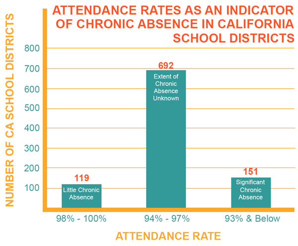Attendance Rates as an Indicator of Chronic Absence in California Public School Districts