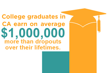 College graduates in CA earn on average $1,000,000 more than dropouts over their lifetimes.