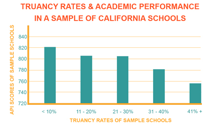 Elementary School Truancy Rates & Academic Performance in a Sample of CA Schools