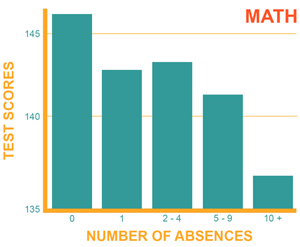 Association between Math Scores & Middle School Attendance