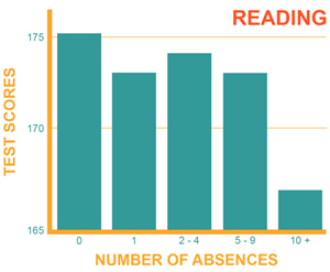 Association between Reading Scores & Middle School Attendance