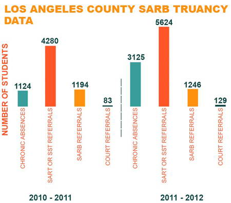Los Angeles County SARB Truancy Data