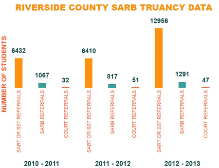 Riverside County SARB Truancy Data