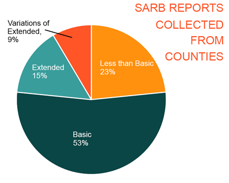 Most SARB Reports Collected from Counties Meet Only Basic Requirements