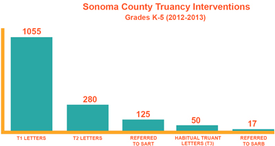 Sonoma County Truancy Interventions