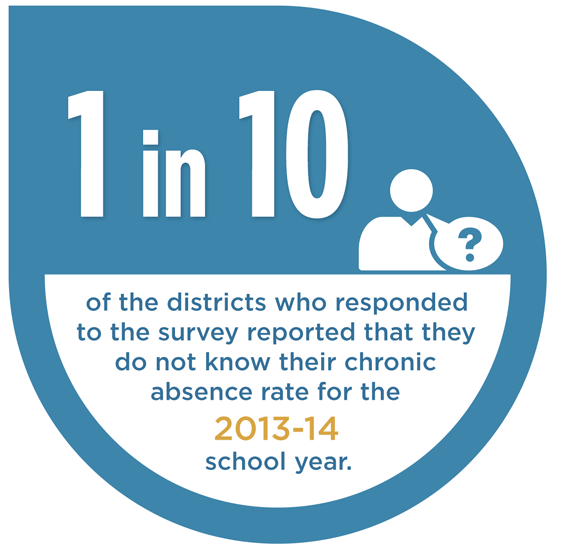 Of the districts who responded to the survey, 1 in 10 reported that they do not know their chronic absence rate for the 2013-14 school year.