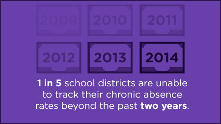 1 in 5 districts are unable to track their chronic absence rate past two years