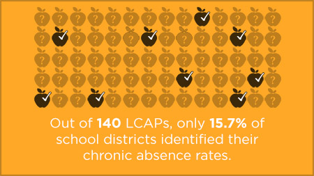 Out of 140 LCAPs, only 15.7% of districts identified their chronic absence rate