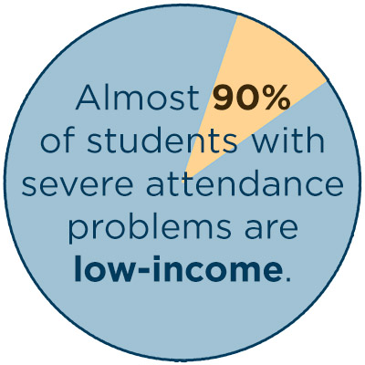 Almost 90% of students with severe attendance problems are low-icome