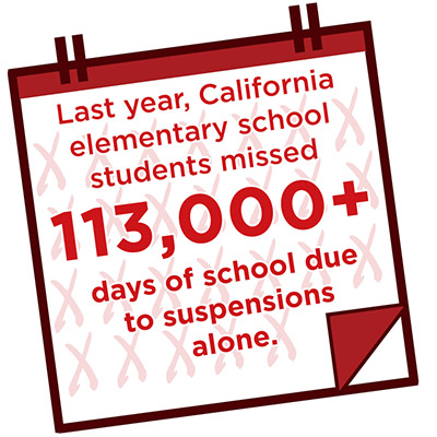 Last year, California elementary school students missed 113,000 plus days of school due to suspensions