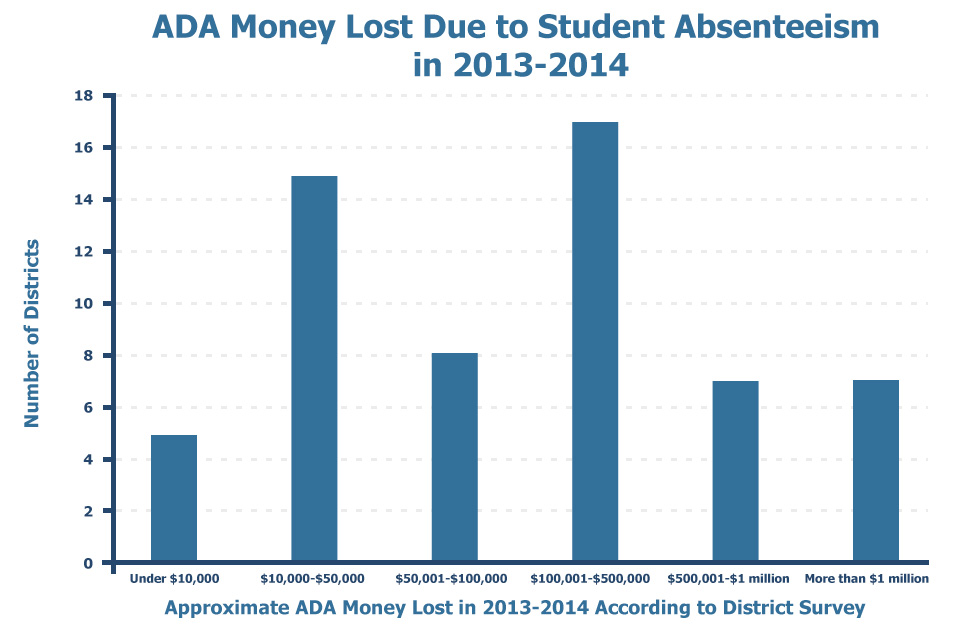 Bar Chart of ADA money lost due to student absenteeism in 2013-2014