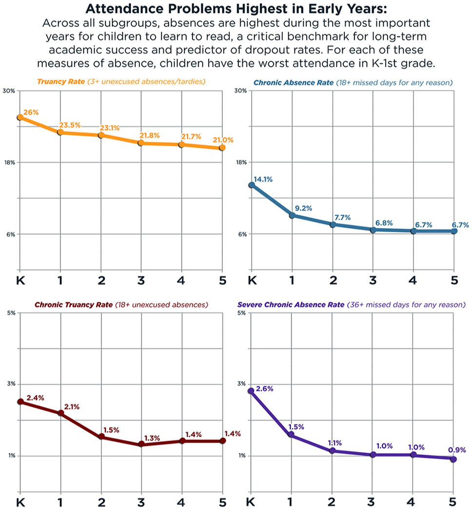 Attendance Problems: Kindergarten through 5th Grade line graph