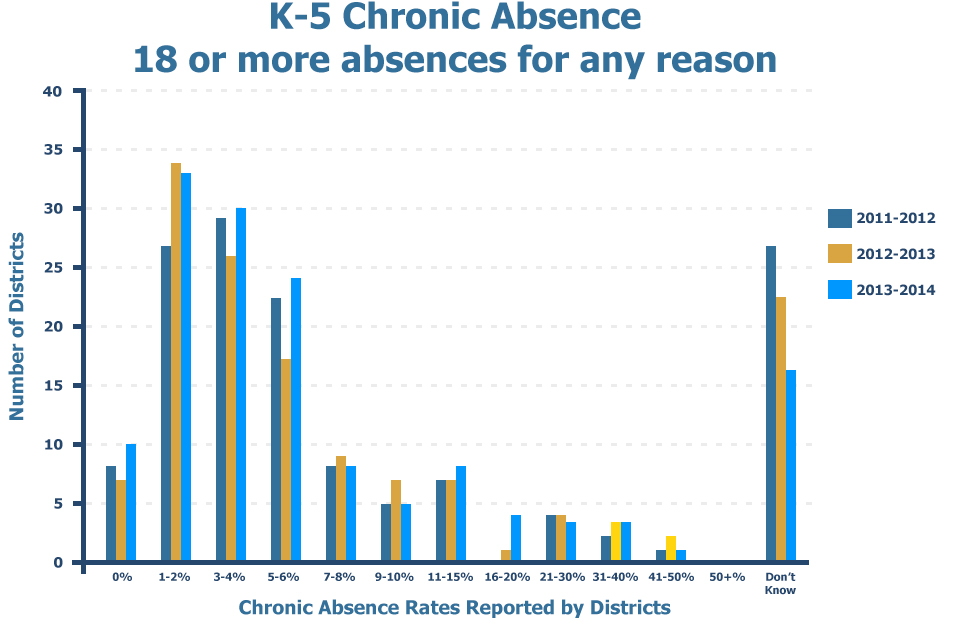 K-5 Chronic Absence – 18 or more absences for any reason