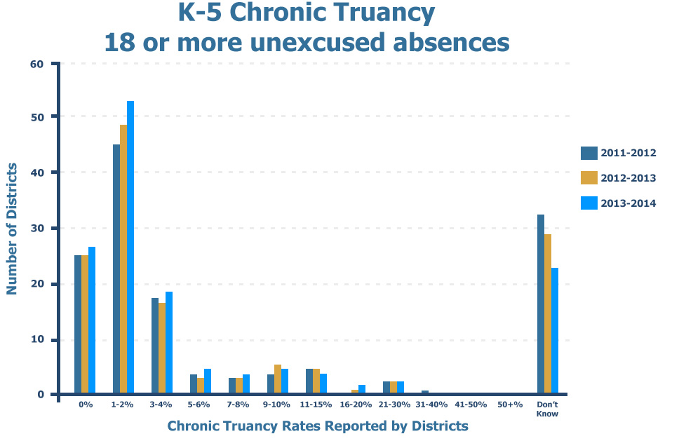 K-5 Chronic Truancy – 18 or more unexcused absences