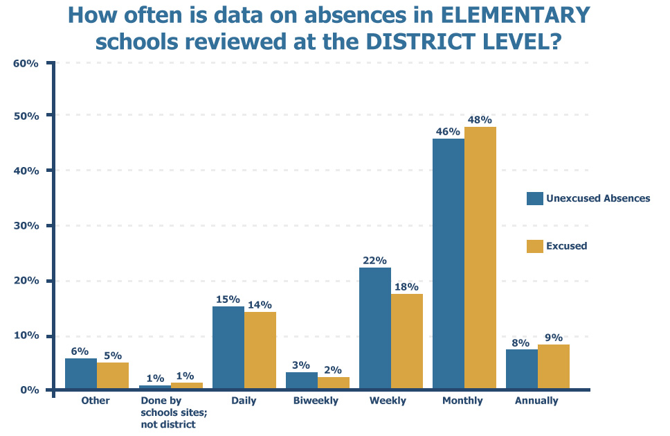 How often is data on absences in ELEMENTARY schools reviewed at the DISTRICT LEVEL?