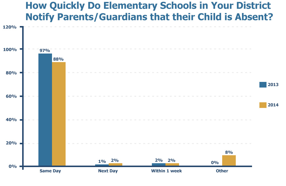 How Quickly Do Elementary Schools in Your District Notify Parents/Guardians that their Child is Absent?