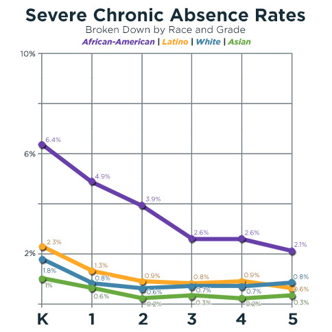 Severe Chronic Absence Rates line graph
