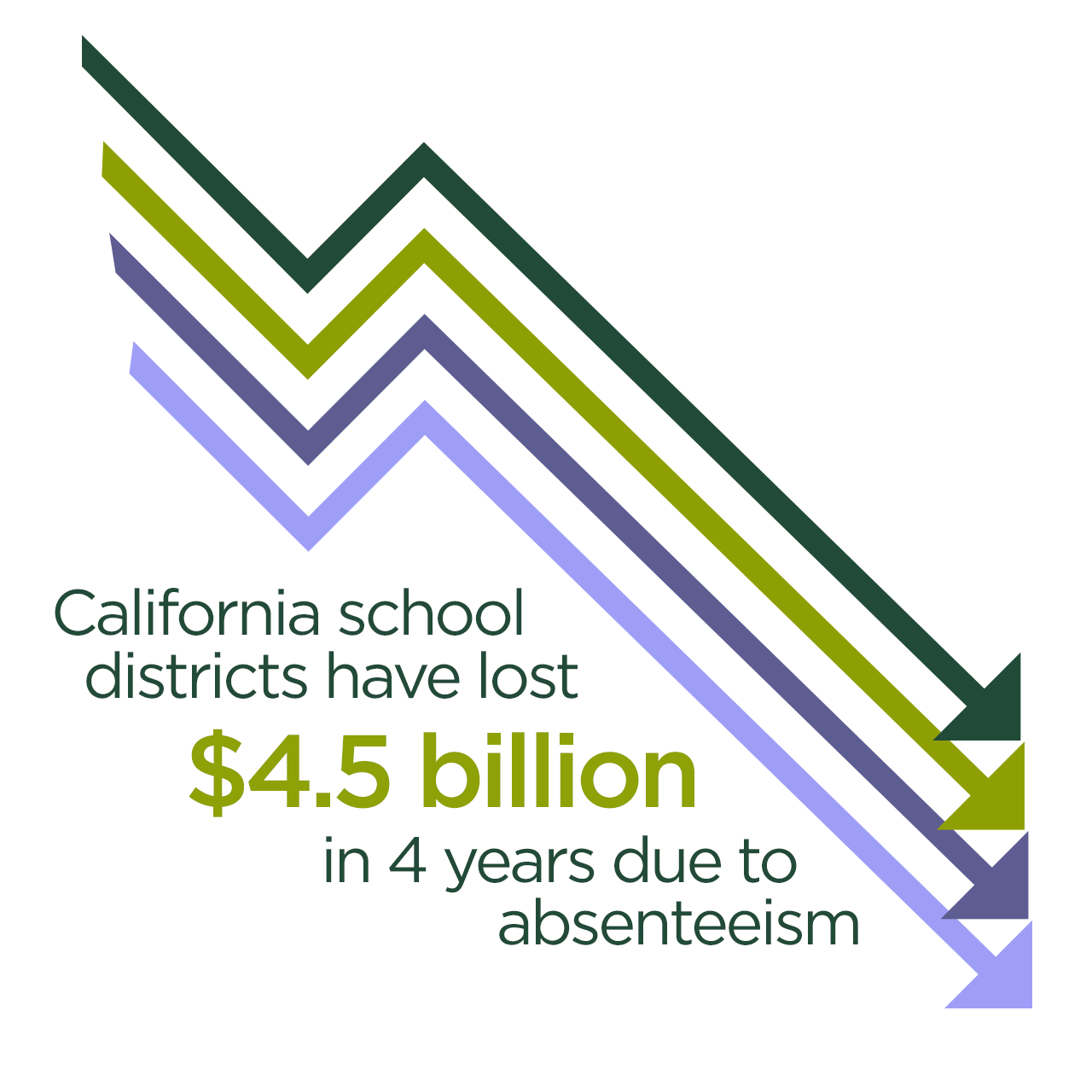 California school districts have lost $4.5 billion in 4 years due to absenteeism.