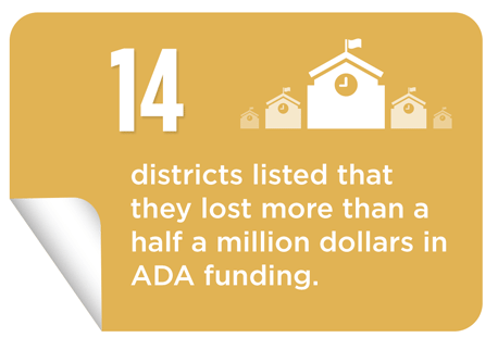 14 districts, listed that they lost more than a half a million dollars in ADA funding