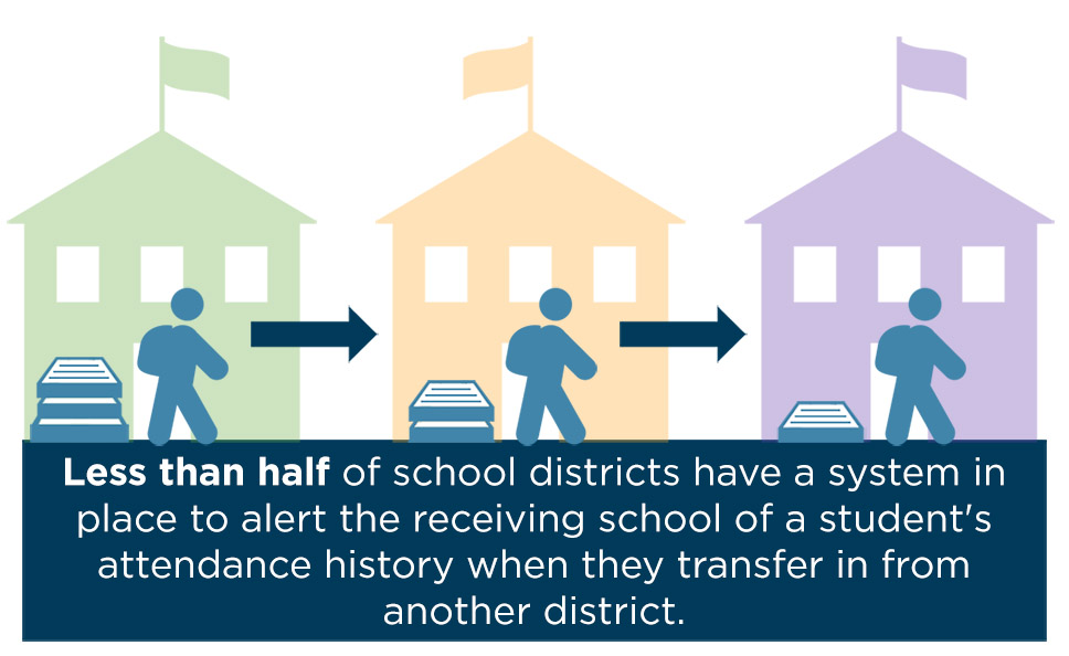 Less than half of school districts can access attendance history of a student who has transferred